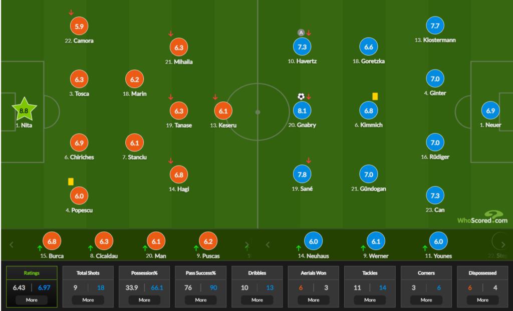 Indicii whoscored dupa Romania 0-1 Germania